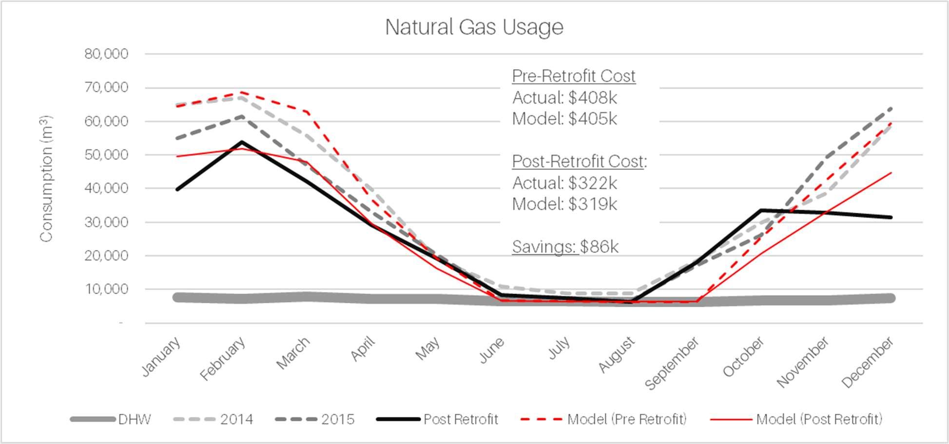 Natural Gas Usage Actual vs Model Pre- and Post-Retrofit