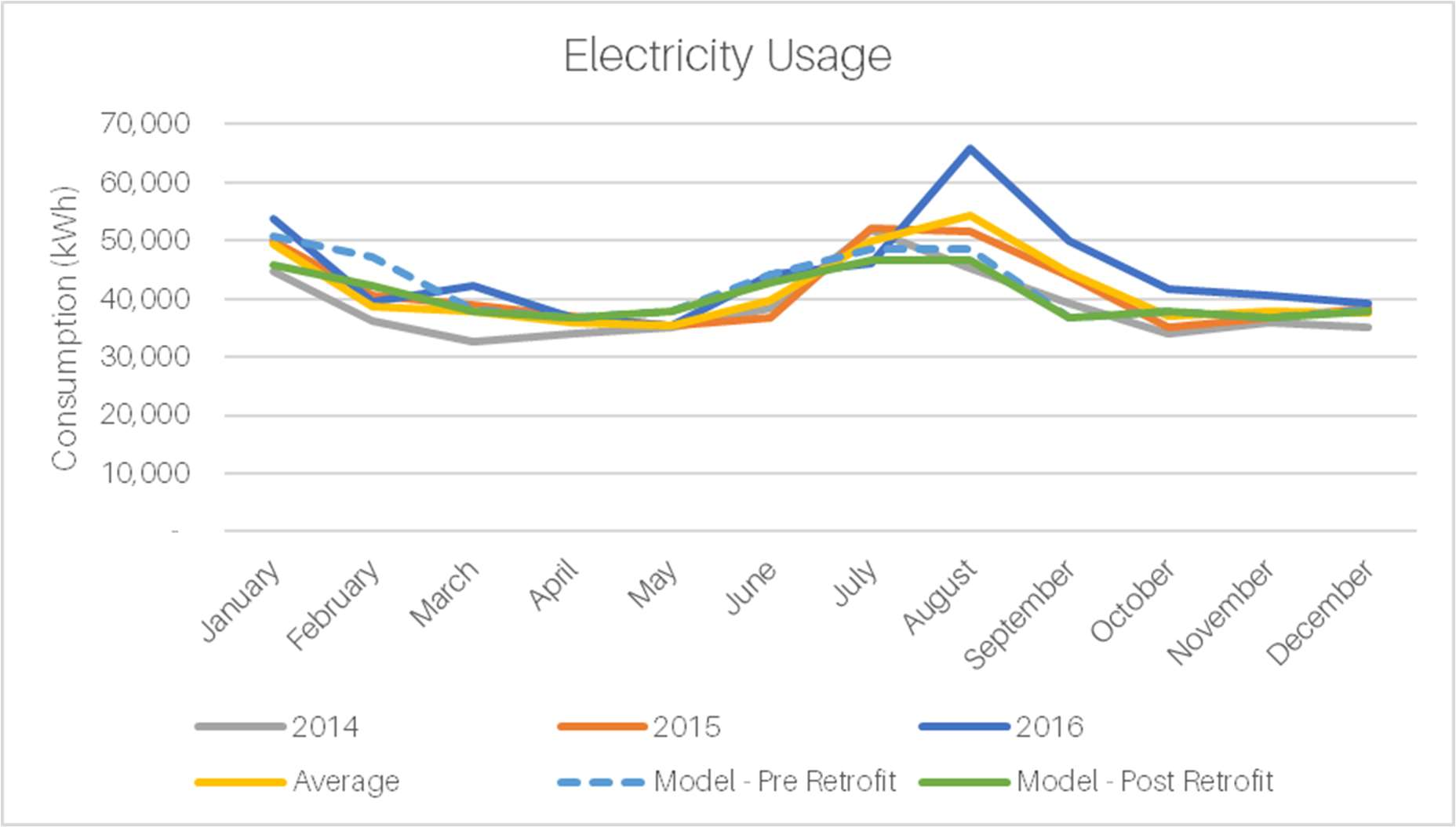 Electricity Usage Comp to Calibrated Model