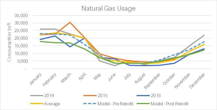 Natural Gas Usage Comp to Calibrated Model