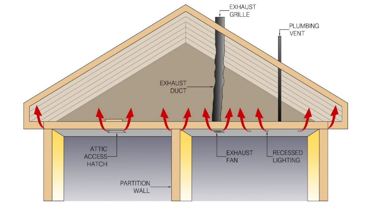 Figure 5: Common Sources of Air Leakage.