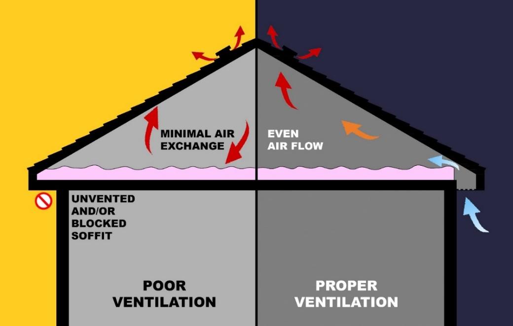 Figure 6: Good vs. Bad Ventilation.
