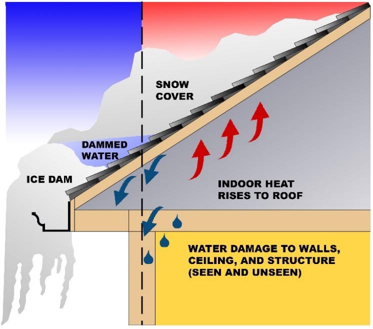 Figure 2: Ice Damming